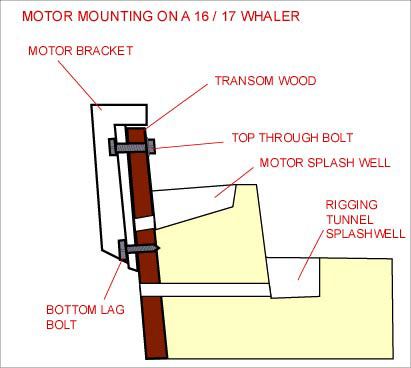 Engine mounting without blind holes moderated discussion areas.